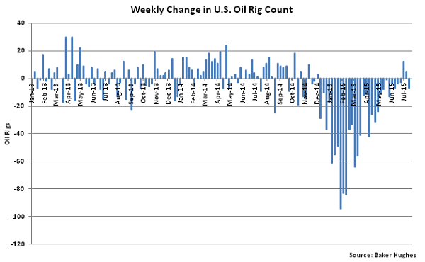Weekly Change in US Oil Rig Count - July 22
