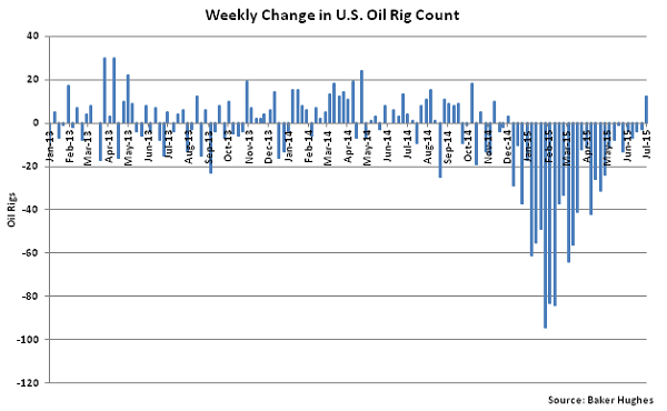 Weekly Change in US Oil Rig Count - July 8