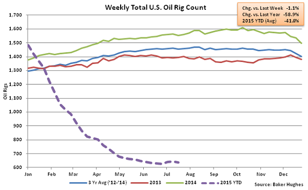 Weekly Total US Oil Rig Count - July 22