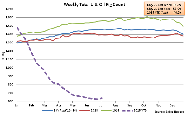 Weekly Total US Oil Rig Count - July 8