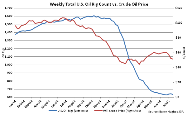 Weekly Total US Oil Rig Count vs Crude Oil Price - July 22