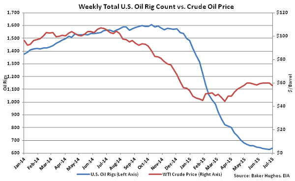 Weekly Total US Oil Rig Count vs Crude Oil Price - July 8