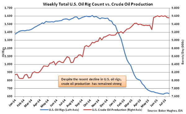 Weekly Total US Oil Rig Count vs Crude Oil Production - July 22