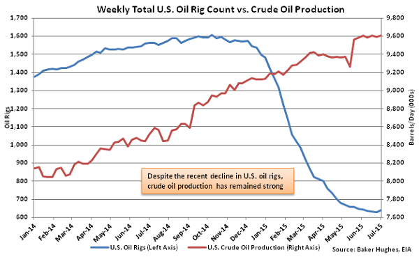 Weekly Total US Oil Rig Count vs Crude Oil Production - July 8