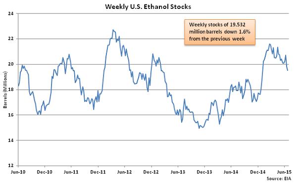 Weekly US Ethanol Stocks 7-1-15