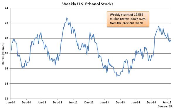 Weekly US Ethanol Stocks 7-22-15