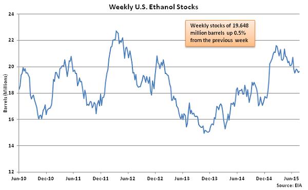 Weekly US Ethanol Stocks 7-29-15