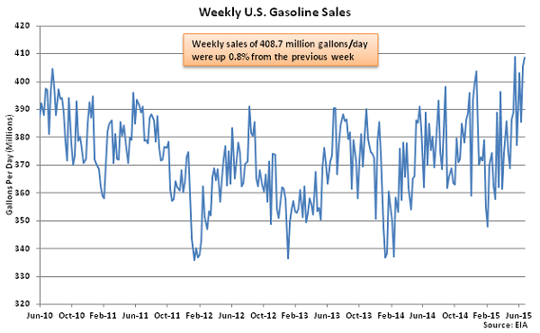 Weekly US Gasoline Sales 7-1-15