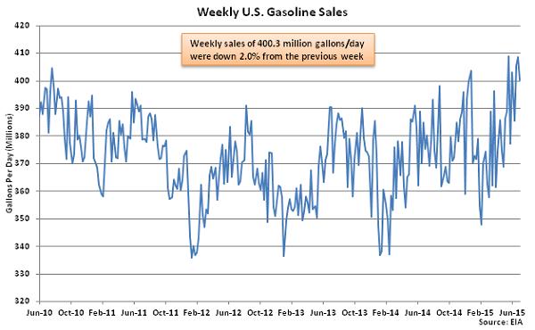 Weekly US Gasoline Sales 7-8-15