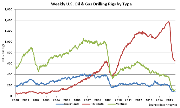 Weekly US Oil and Gas Drilling Rigs by Type - July 22