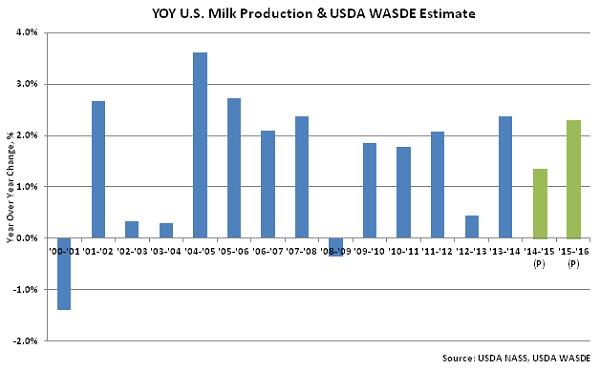 YOY US Milk Production & USDA WASDE Estimate - July