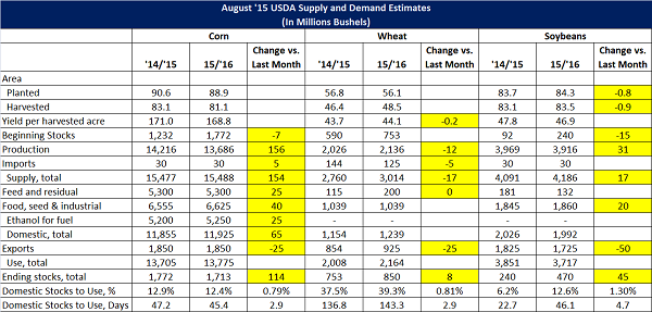 Aug 15 USDA World Agriculture Supply and Demand Estimates