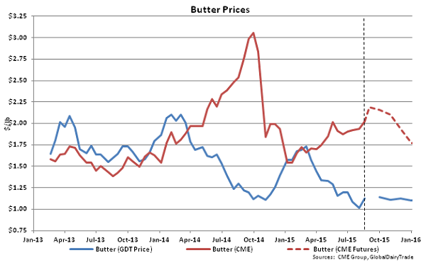 Butter Prices - Aug 18