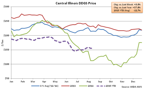Central Illinois DDGs Price2 - Aug
