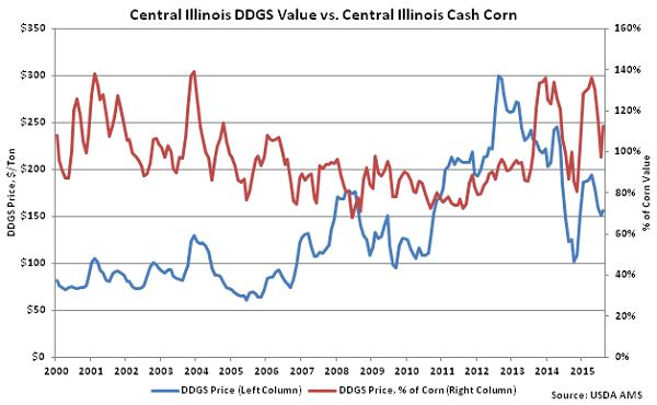 Central Illinois DDGs Value vs Central Illinois Cash Corn - Aug