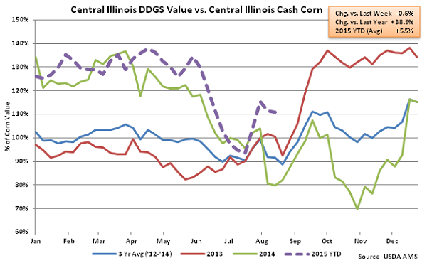 Central Illinois DDGs Value vs Central Illinois Cash Corn2 - Aug