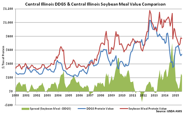 Central Illinois DDGs and Central Illinois Soybean Meal Value Comparison - Aug