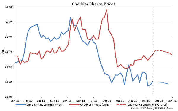 Cheddar Cheese Prices - Aug 18