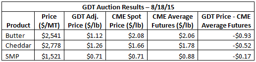 GDT Auction Results 8-18-15