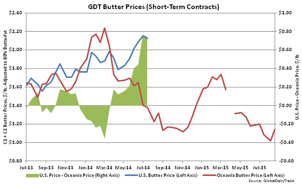GDT Butter Prices (Short-Term Contracts) - Aug 18