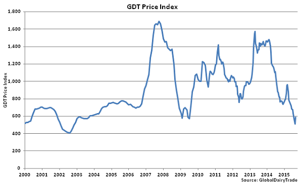 GDT Price Index - Aug 18