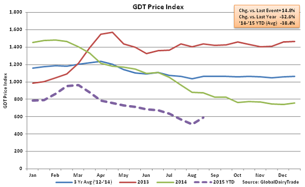 GDT Price Index2 - Aug 18