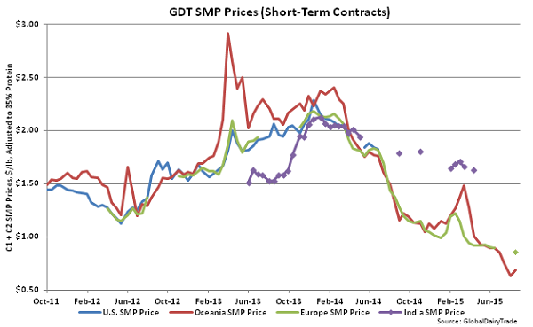 GDT SMP Prices (Short-Term Contracts) - Aug 18