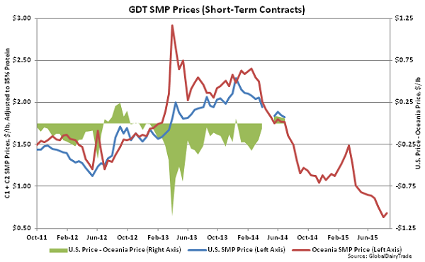 GDT SMP Prices (Short-Term Contracts)2 - Aug 18