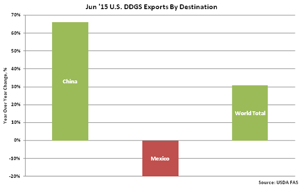 Jun 15 US DDGS Exports by Destination - Aug