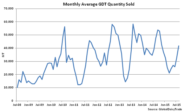 Monthly Average GDT Quantity Sold - Aug 18