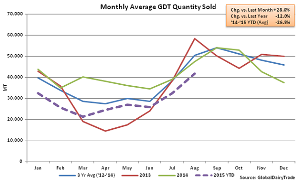 Monthly Average GDT Quantity Sold2 - Aug 18