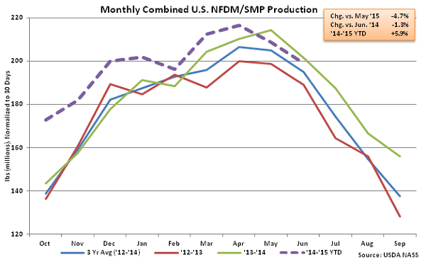 Monthly Combined US NFDM-SMP Production - Aug
