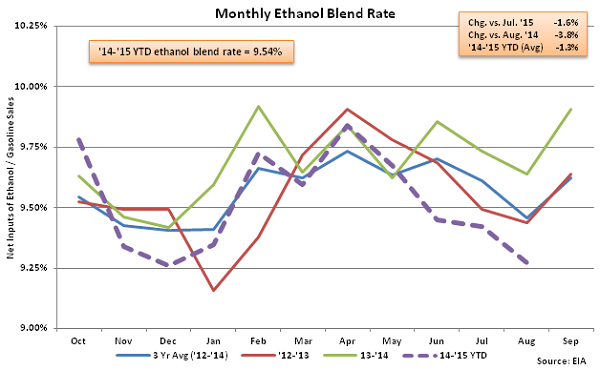Monthly Ethanol Blend Rate 8-12-15