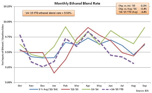 Monthly Ethanol Blend Rate 8-19-15