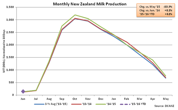 Monthly New Zealand Milk Production - Aug