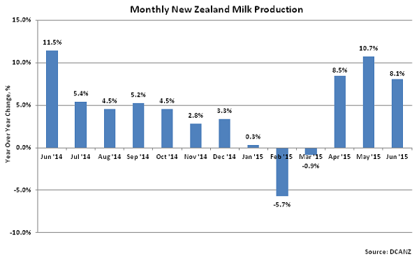 Monthly New Zealand Milk Production2 - Aug