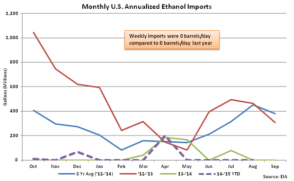 Monthly US Annualized Ethanol Imports 8-12-15
