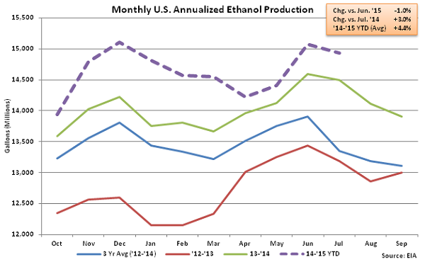 Monthly US Annualized Ethanol Production 8-5-15