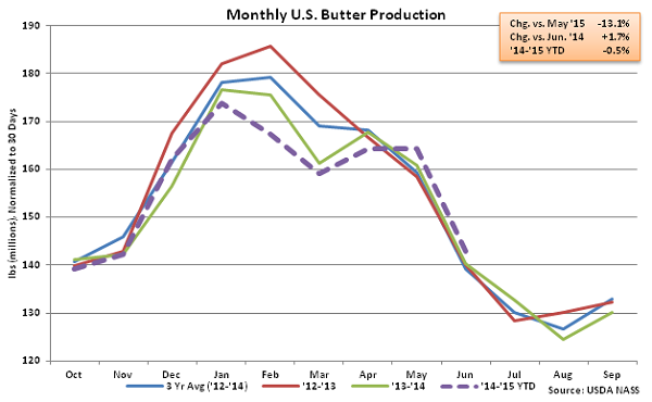 Monthly US Butter Production - Aug