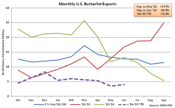 Monthly US Butterfat Exports - Aug