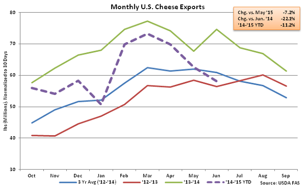 Monthly US Cheese Exports - Aug