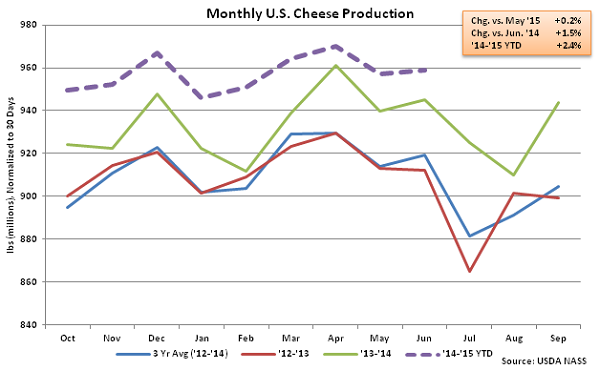 Monthly US Cheese Production - Aug