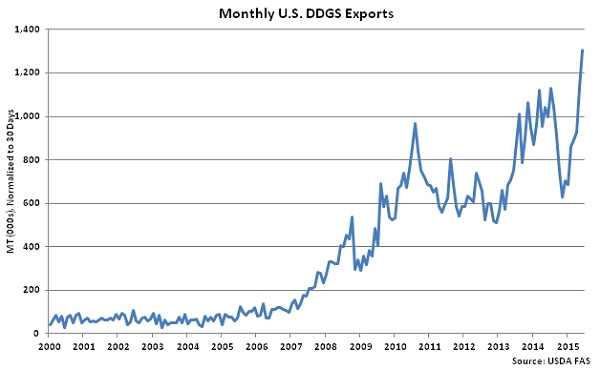 Monthly US DDGS Exports - Aug