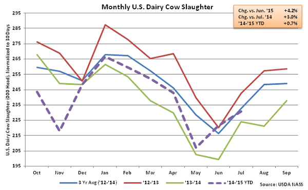 Monthly US Dairy Cow Slaughter - Aug