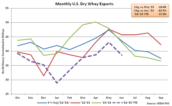Monthly US Dry Whey Exports - Aug