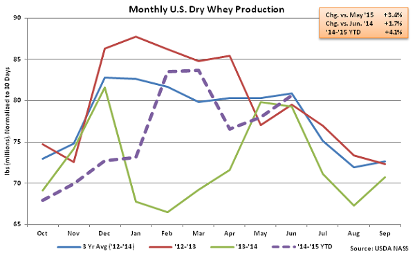 Monthly US Dry Whey Production - Aug