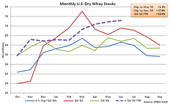 Monthly US Dry Whey Stocks - Aug