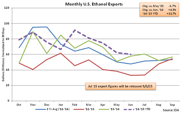 Monthly US Ethanol Exports 8-12-15