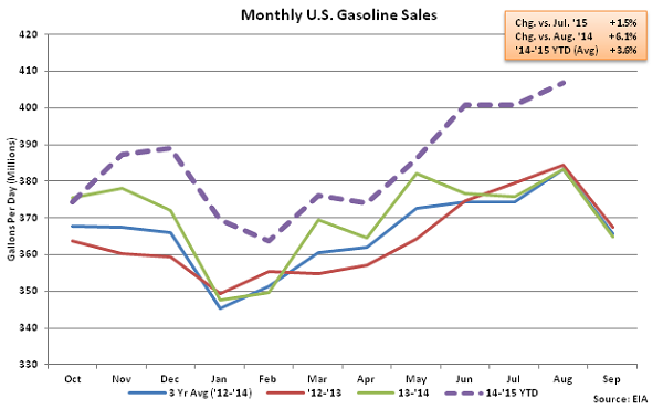 Monthly US Gasoline Sales 8-12-15
