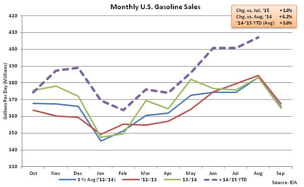 Monthly US Gasoline Sales 8-19-15
